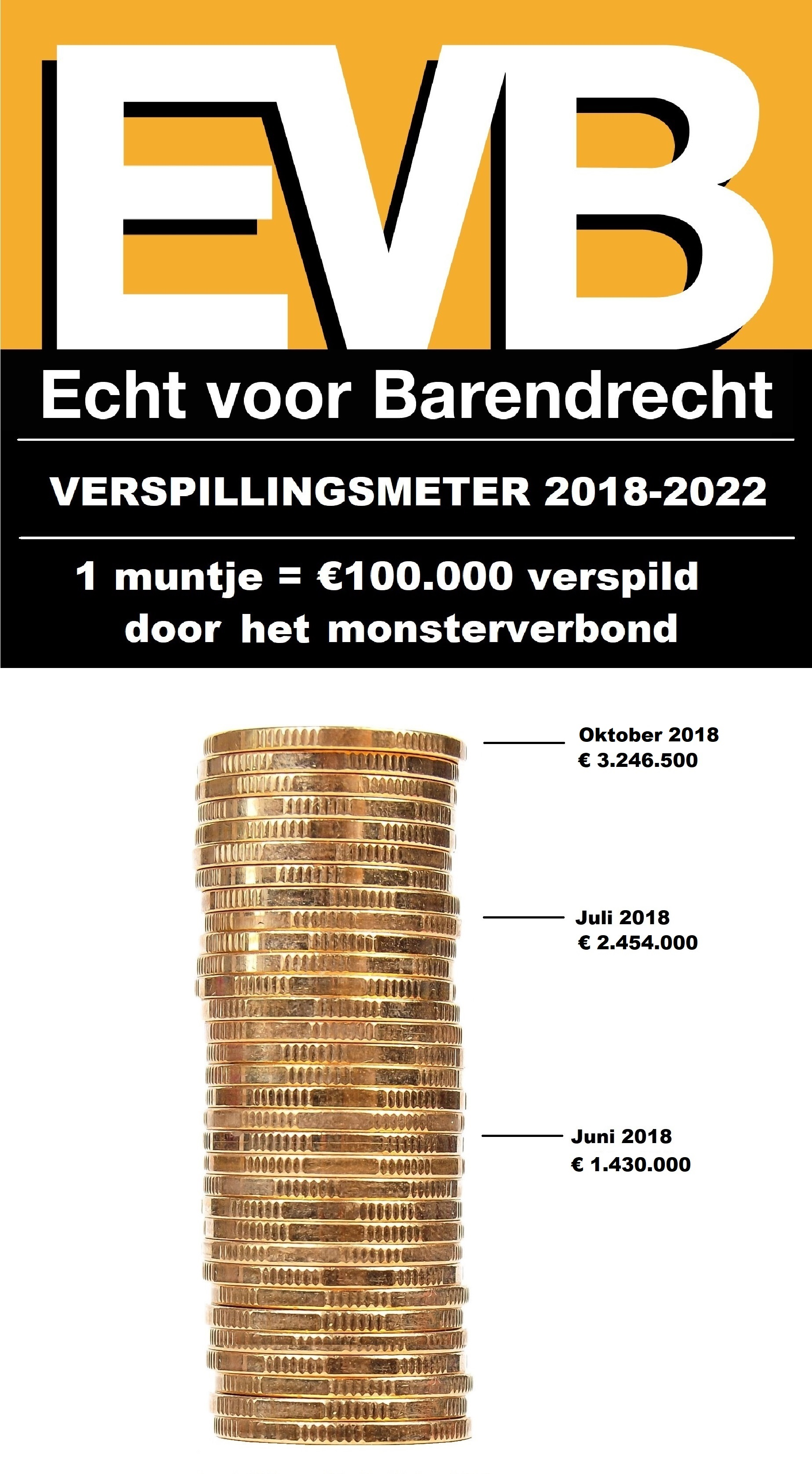 Verspillingsmeter 2018-2022
